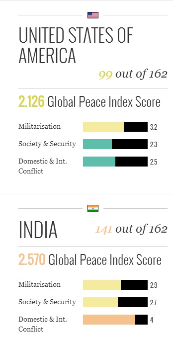 India and US Peace