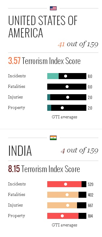 India and US Terrorism