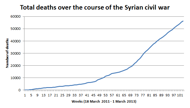 Total_deaths_over_time_as_a_result_of_the_Syrian_civil_war