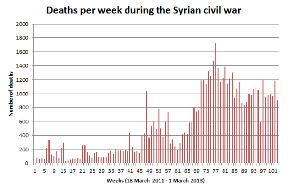 Weekly_deaths_over_the_course_of_the_Syrian_civil_war