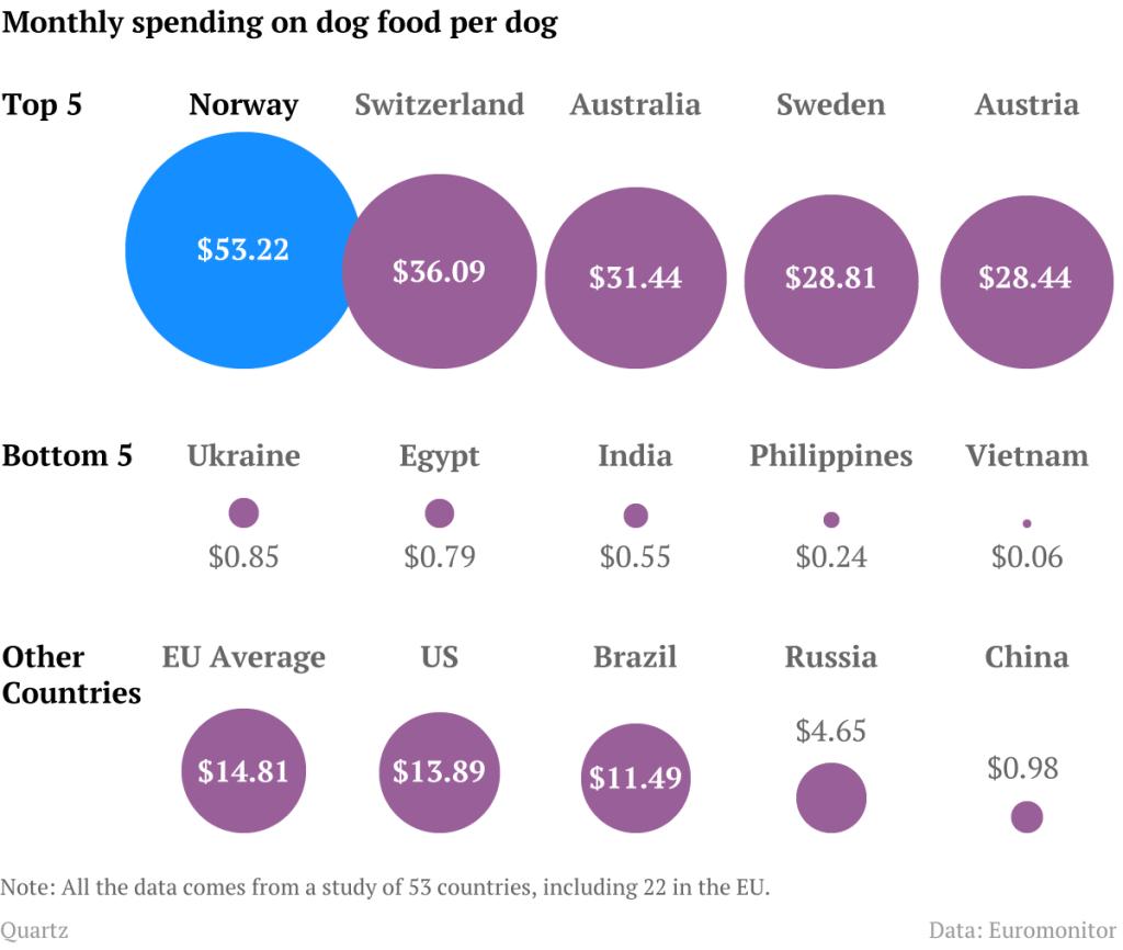 Μηνιαία έξοδα για τροφές σκύλων...