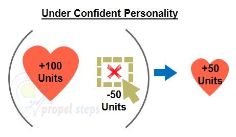 under Confident