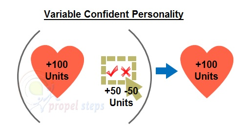 Variable Confident