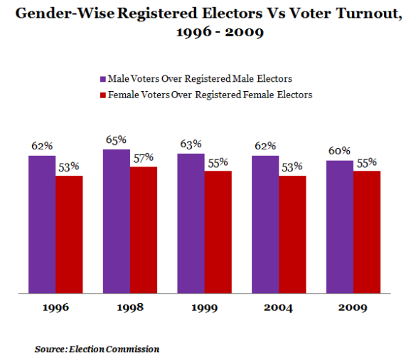figure-3-Voter-Turn-OUt