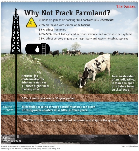 Fracking_Farmland