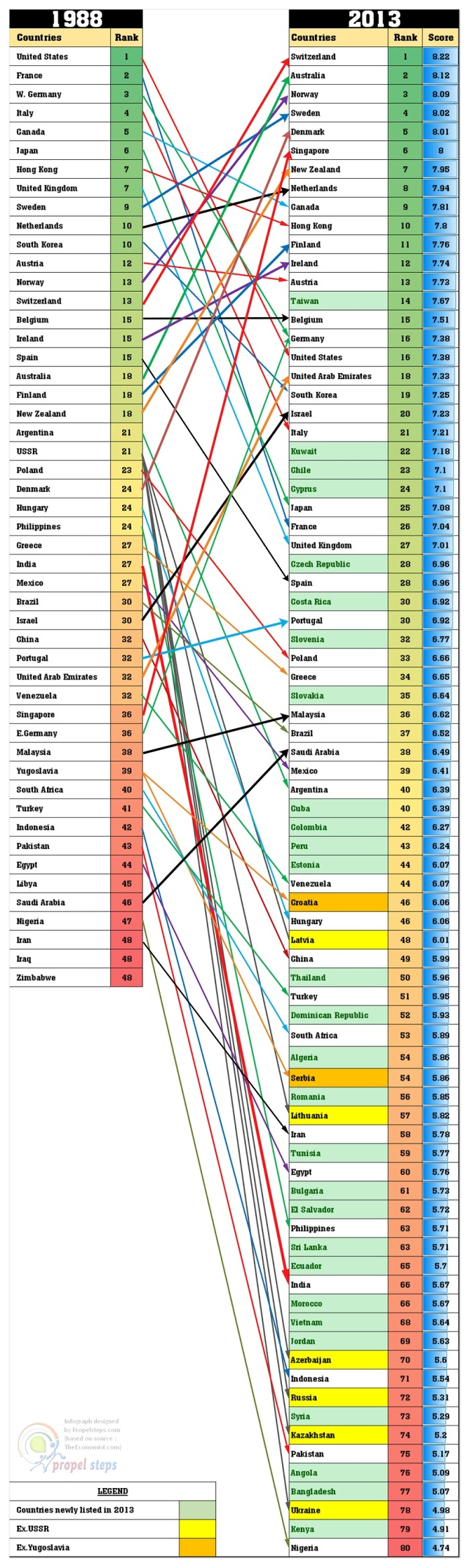 Where to be born Rankings 2013
