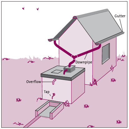 Rooftop_catchment