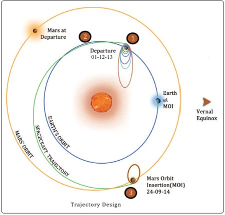 mangalyaan-trajectory