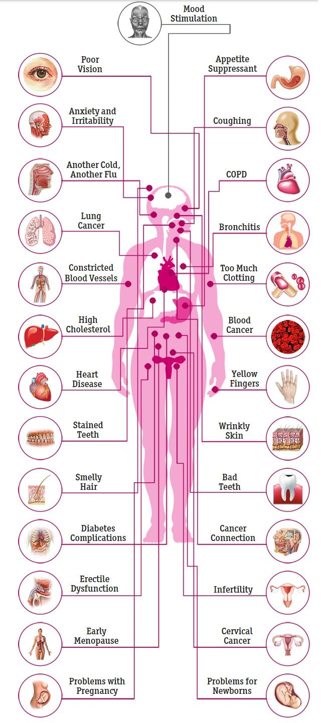 27 effects smoking