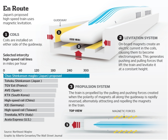 How Maglev Train works