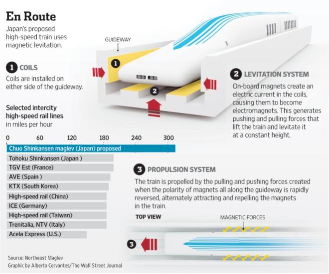 How Maglev Train works