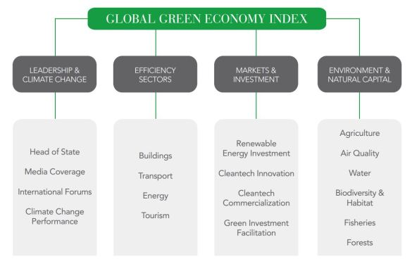 Global Green Economy Index
