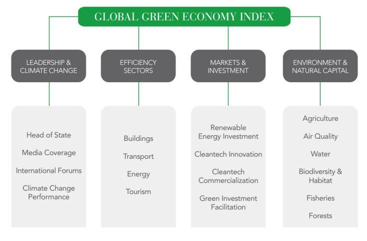 Global Green Economy Index