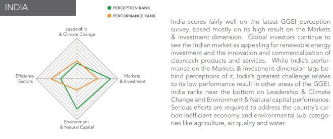 India Green Rank